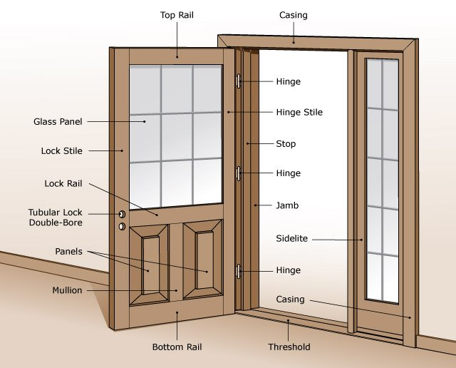 Exterior Door Part Names 640 x 516